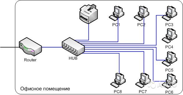 Здесь будут находиться 2 соединения подключение по локальной сети. . Тепер