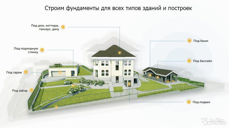 Фундаменты, отмостки, парковки  89509169461 купить 2